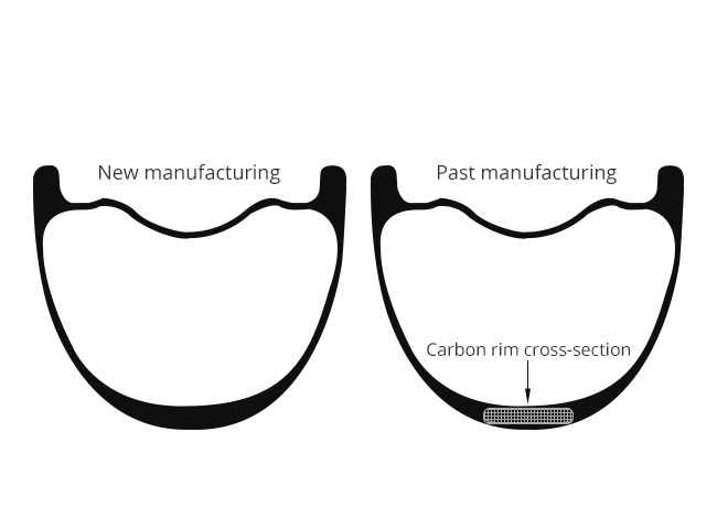 NCR-No-Curing-Carbon-Ring-section-view